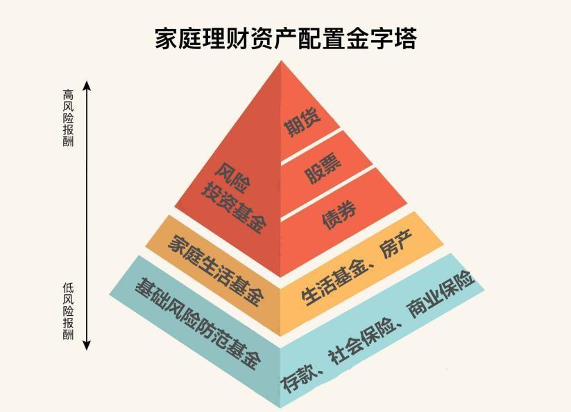 南京百瑞赢:从长期来看家庭投资选什么更靠谱?